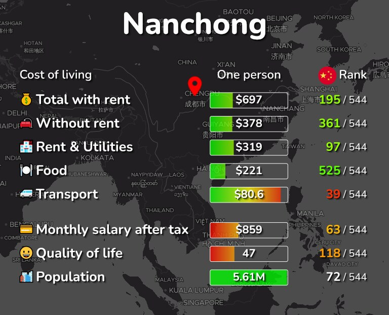 Cost of living in Nanchong infographic