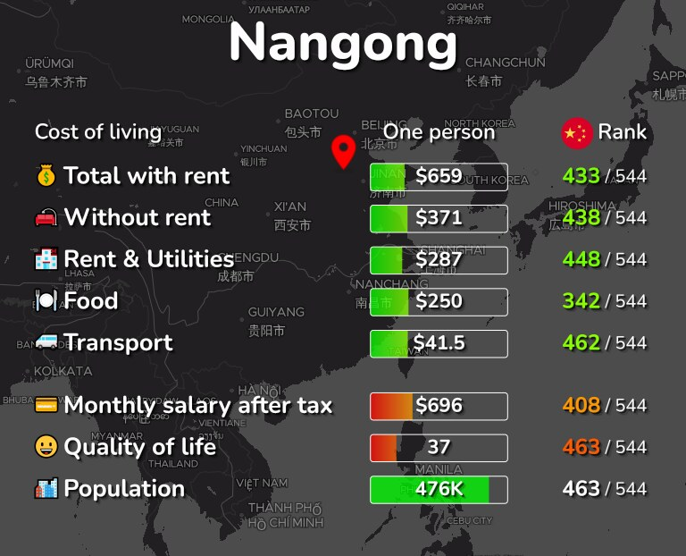 Cost of living in Nangong infographic