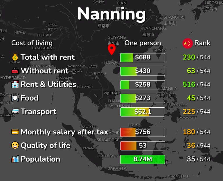 Cost of living in Nanning infographic