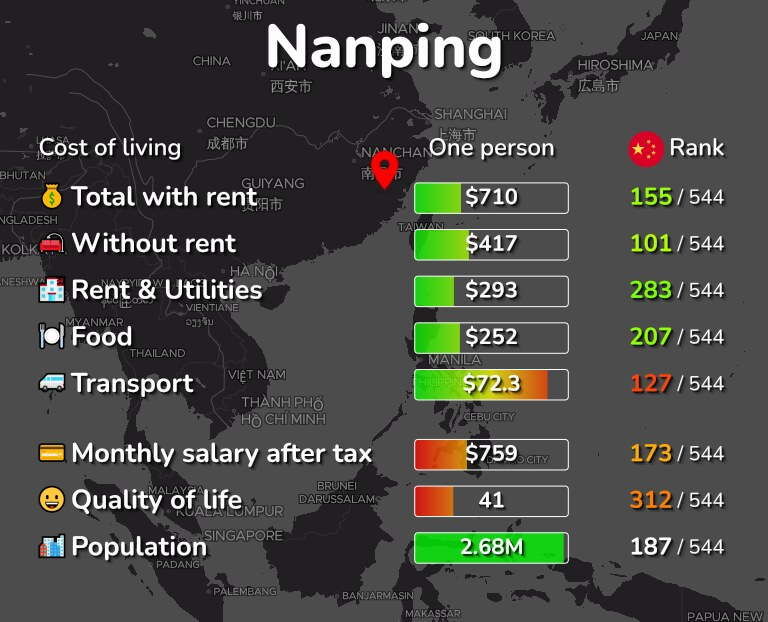 Cost of living in Nanping infographic