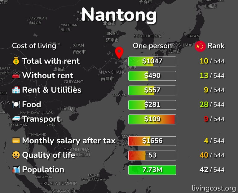 Cost of living in Nantong infographic