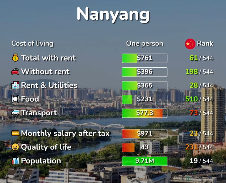Cost of living in Nanyang infographic