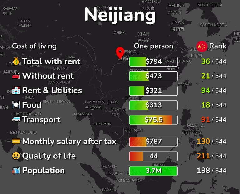 Cost of living in Neijiang infographic