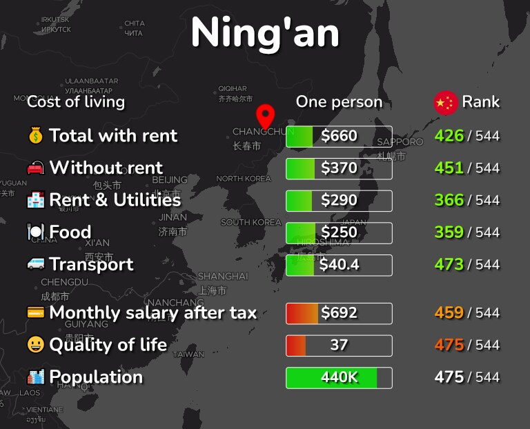 Cost of living in Ning'an infographic