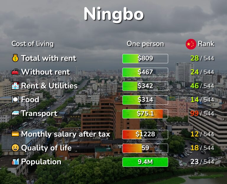 Cost of living in Ningbo infographic