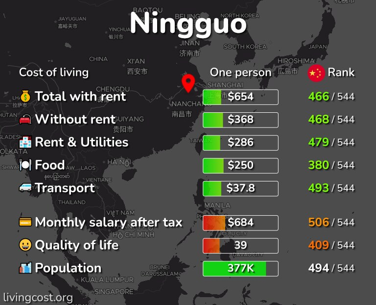 Cost of living in Ningguo infographic