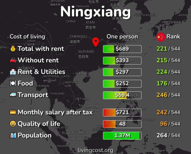Cost of living in Ningxiang infographic