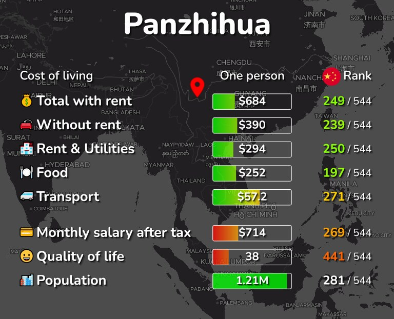Cost of living in Panzhihua infographic