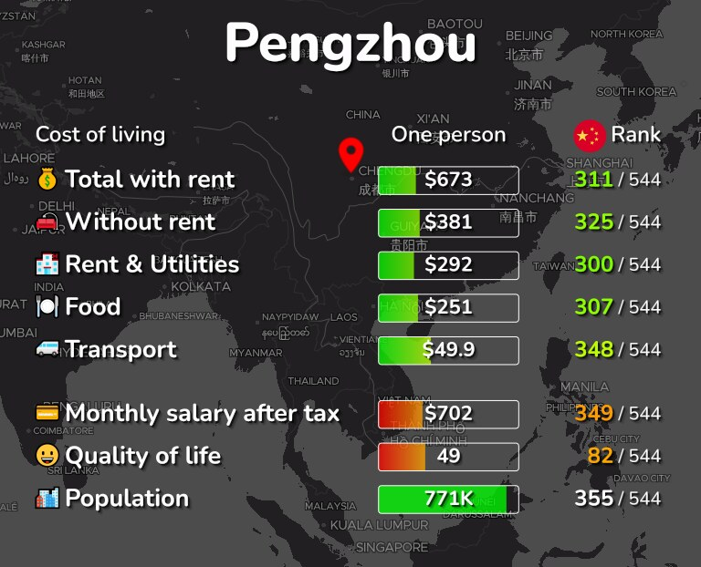 Cost of living in Pengzhou infographic