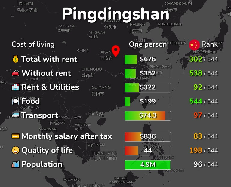 Cost of living in Pingdingshan infographic
