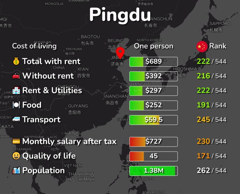 Cost of living in Pingdu infographic