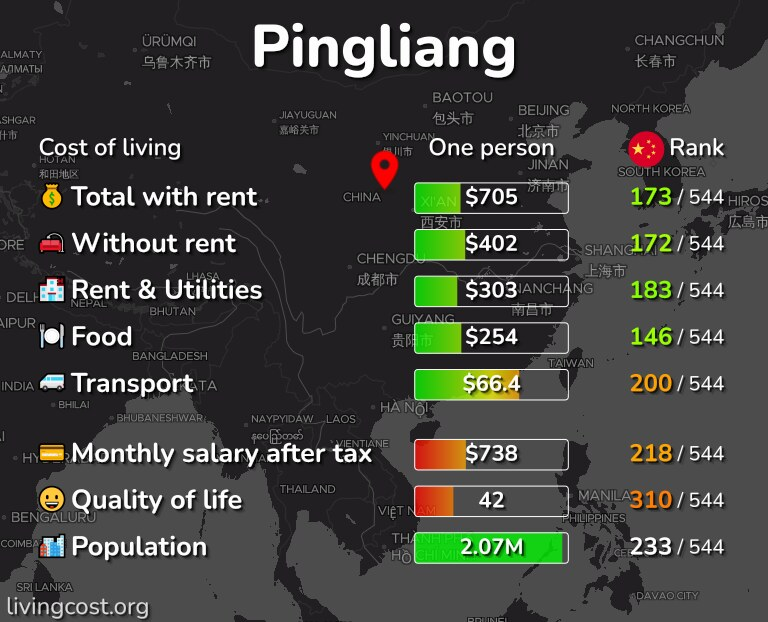 Cost of living in Pingliang infographic