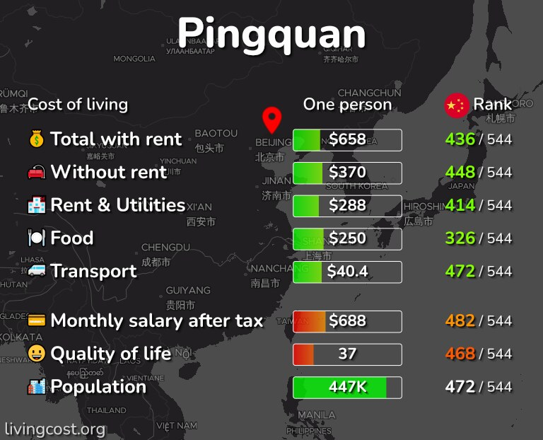 Cost of living in Pingquan infographic