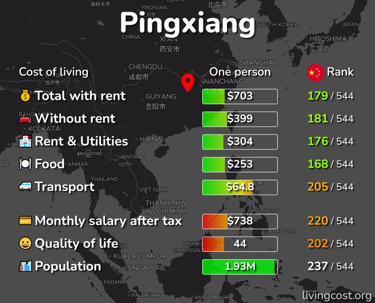 Cost of living in Pingxiang infographic