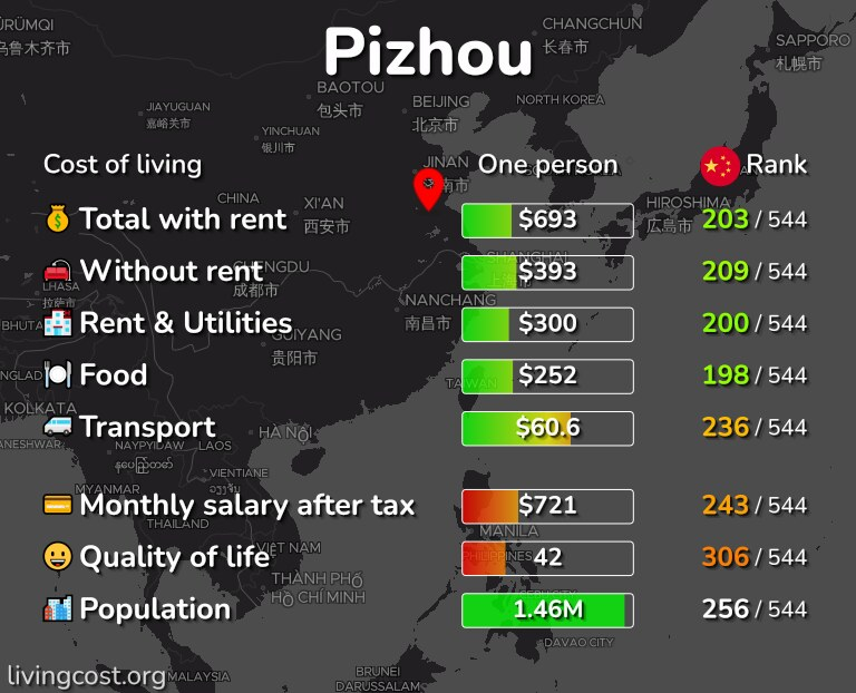 Cost of living in Pizhou infographic