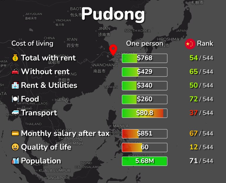 Cost of living in Pudong infographic