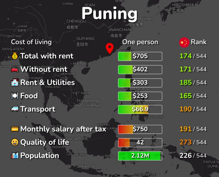 Cost of living in Puning infographic