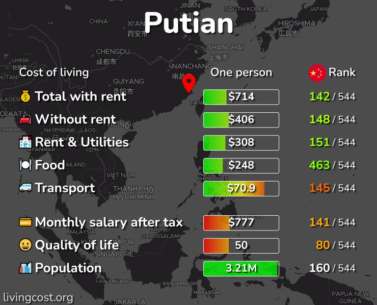 Cost of living in Putian infographic