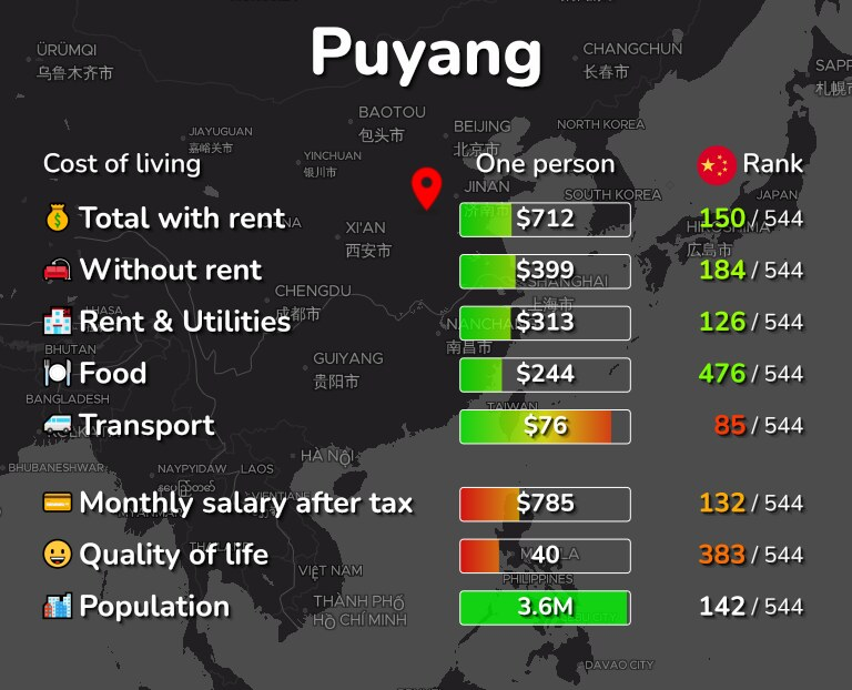 Cost of living in Puyang infographic