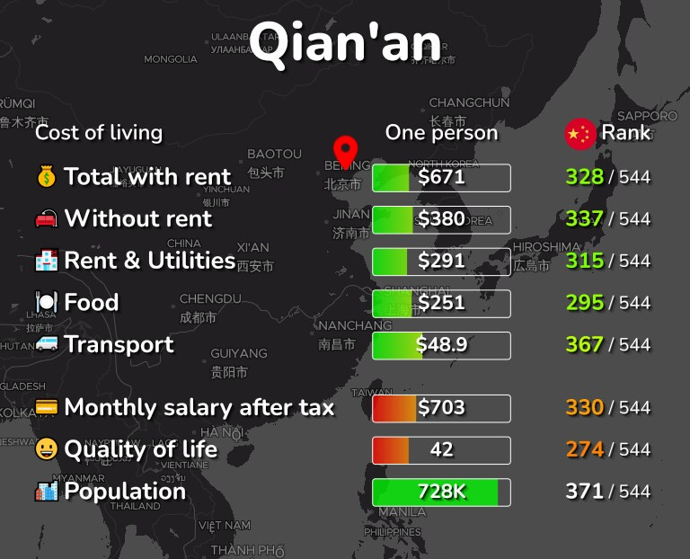 Cost of living in Qian'an infographic