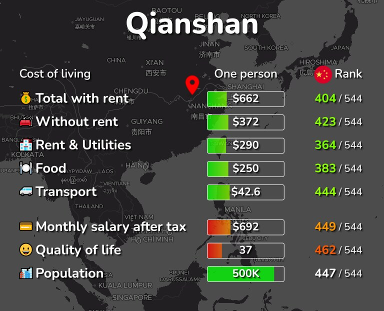 Cost of living in Qianshan infographic
