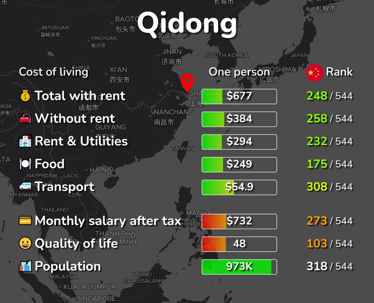 Cost of living in Qidong infographic