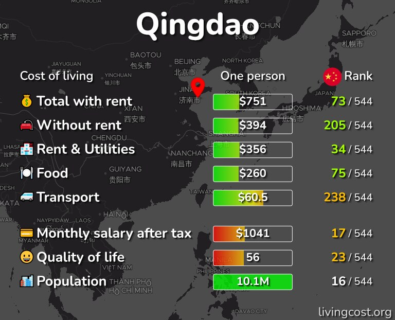 Cost of living in Qingdao infographic
