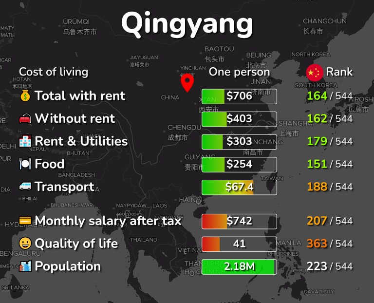 Cost of living in Qingyang infographic