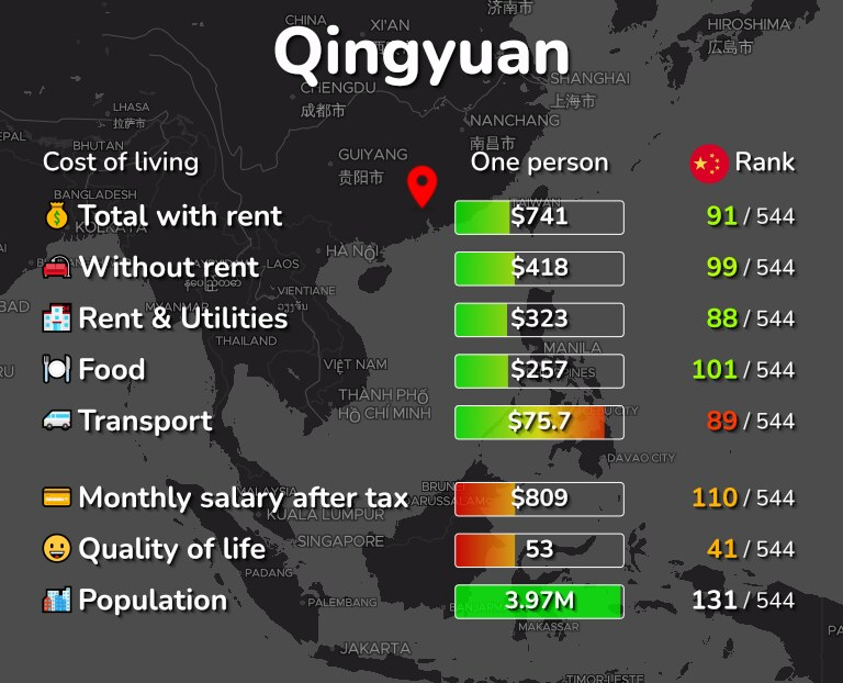Cost of living in Qingyuan infographic