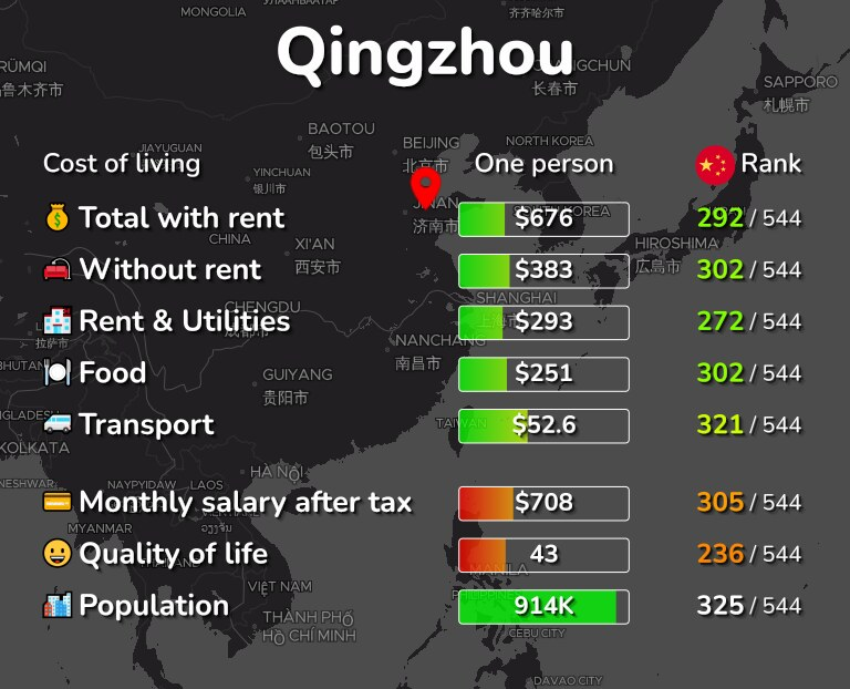 Cost of living in Qingzhou infographic
