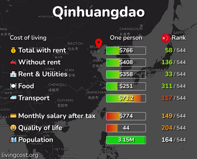 Cost of living in Qinhuangdao infographic
