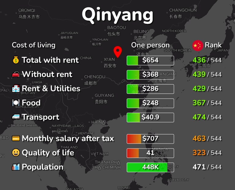 Cost of living in Qinyang infographic