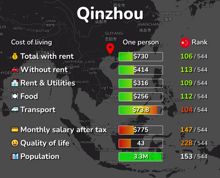 Cost of living in Qinzhou infographic