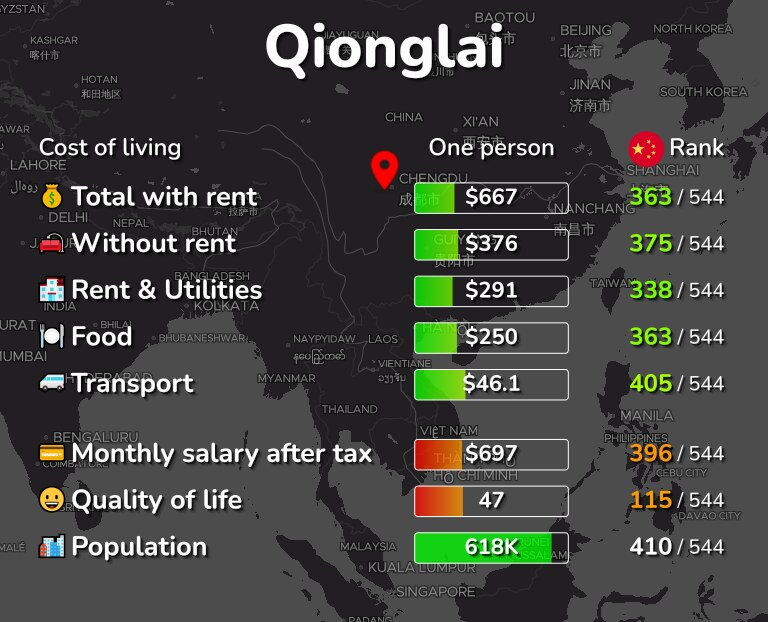 Cost of living in Qionglai infographic
