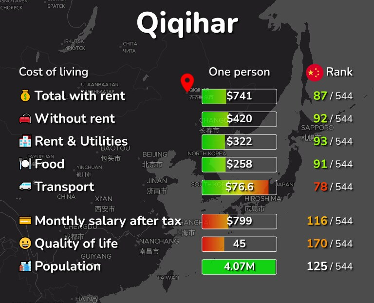 Cost of living in Qiqihar infographic