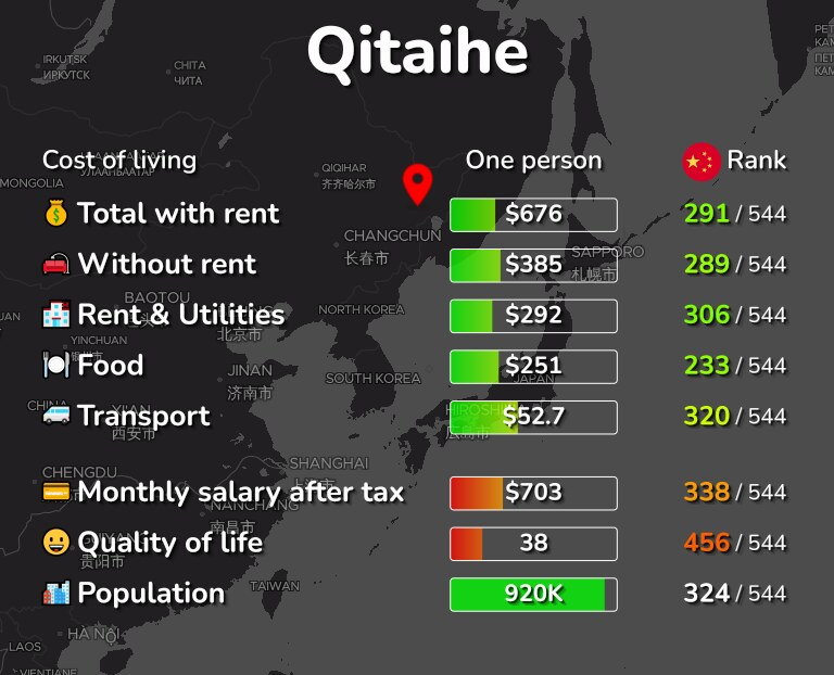 Cost of living in Qitaihe infographic