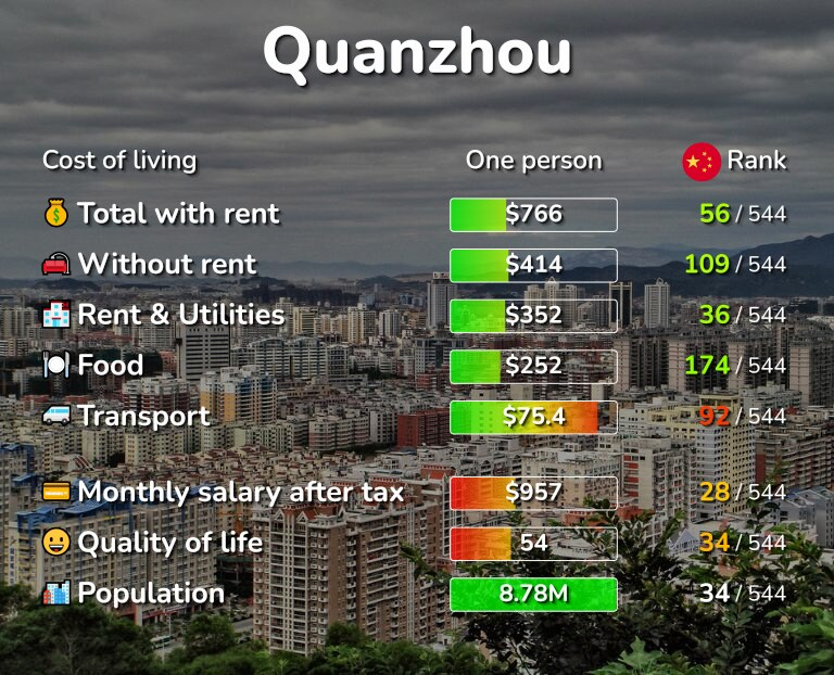 Cost of living in Quanzhou infographic