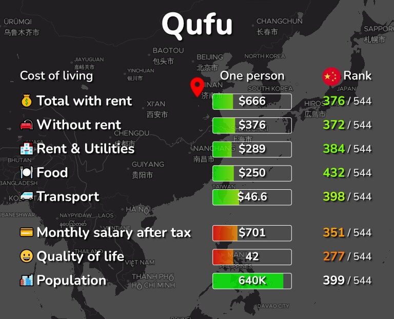 Cost of living in Qufu infographic