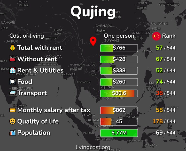 Cost of living in Qujing infographic