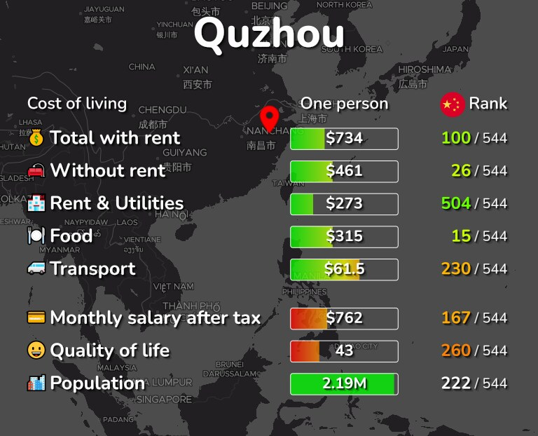 Cost of living in Quzhou infographic