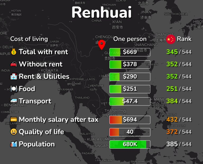 Cost of living in Renhuai infographic