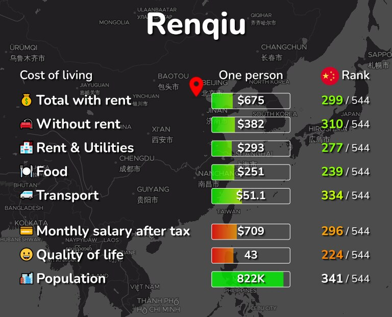Cost of living in Renqiu infographic