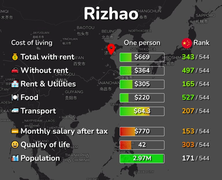 Cost of living in Rizhao infographic