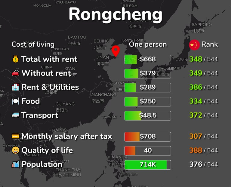 Cost of living in Rongcheng infographic