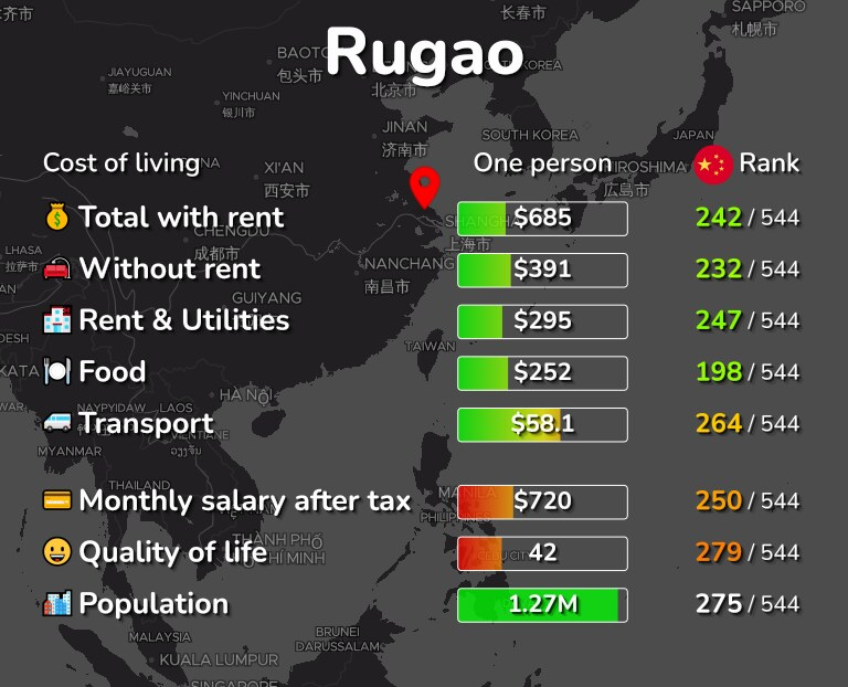 Cost of living in Rugao infographic
