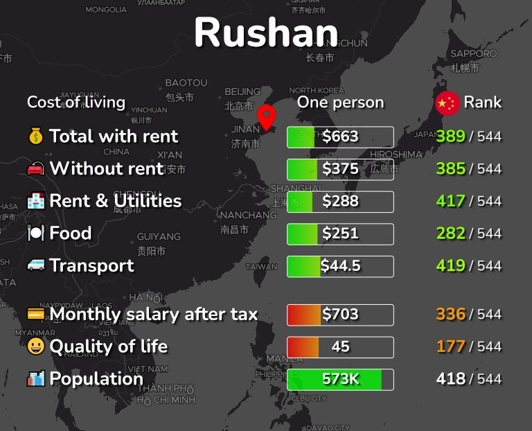 Cost of living in Rushan infographic