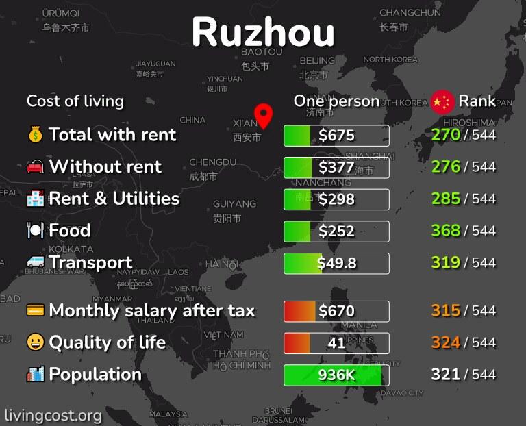 Cost of living in Ruzhou infographic