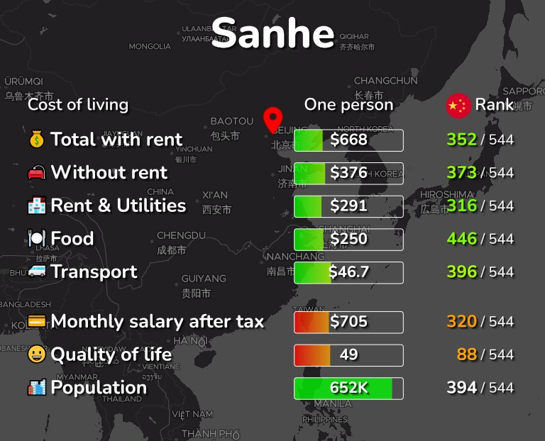 Cost of living in Sanhe infographic