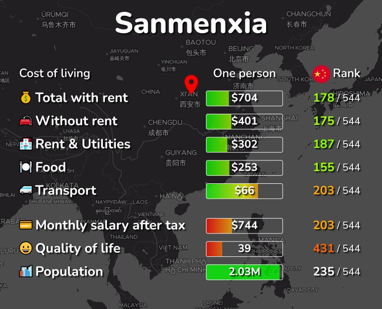 Cost of living in Sanmenxia infographic