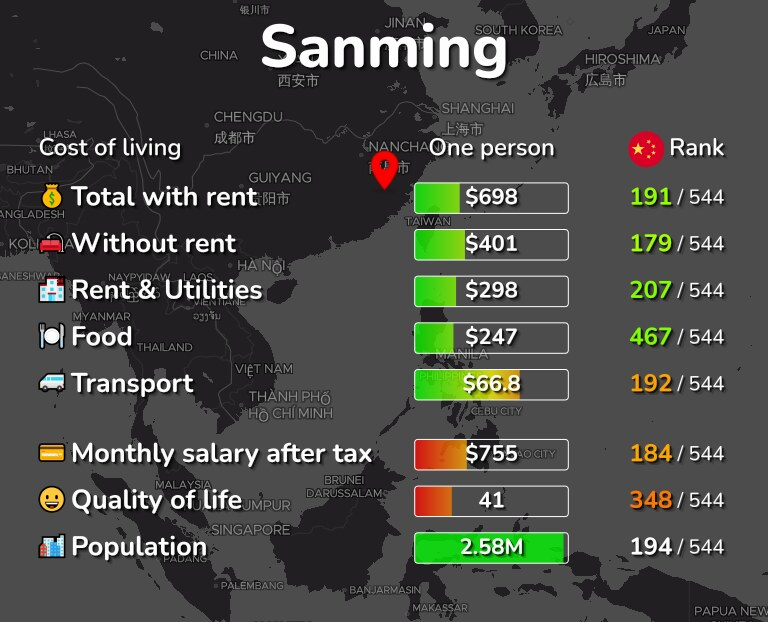 Cost of living in Sanming infographic